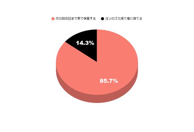 ゴミ捨てアンケートの円グラフ